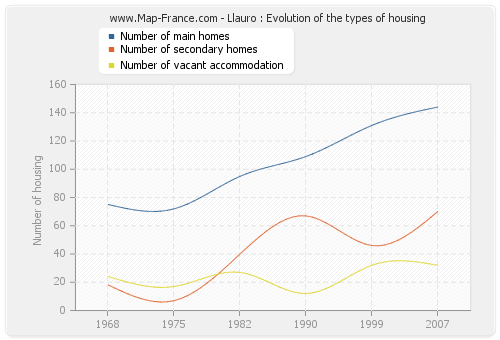 Llauro : Evolution of the types of housing