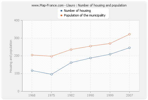 Llauro : Number of housing and population