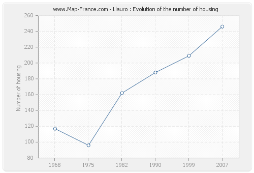 Llauro : Evolution of the number of housing