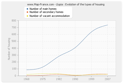 Llupia : Evolution of the types of housing