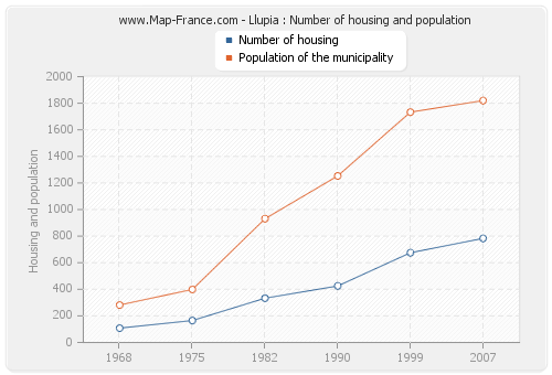 Llupia : Number of housing and population