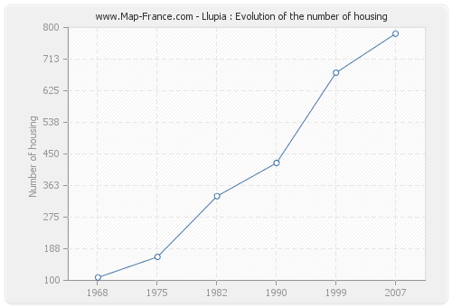 Llupia : Evolution of the number of housing