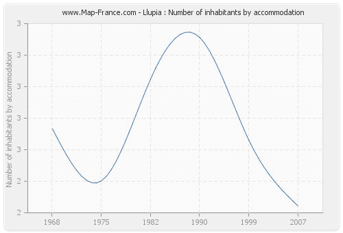 Llupia : Number of inhabitants by accommodation