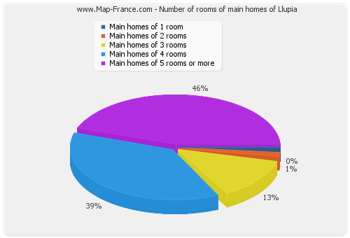 Number of rooms of main homes of Llupia