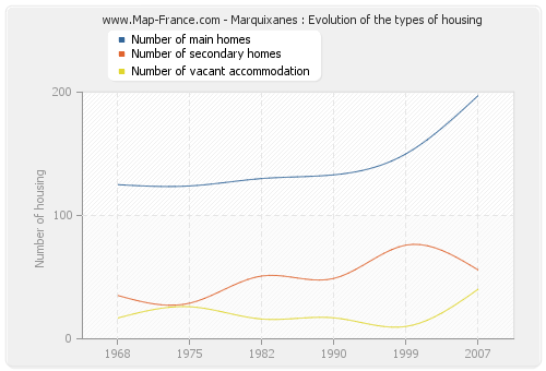 Marquixanes : Evolution of the types of housing
