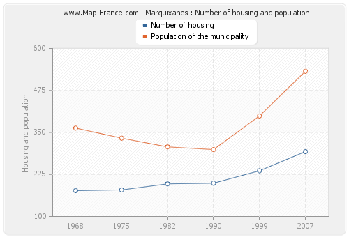 Marquixanes : Number of housing and population