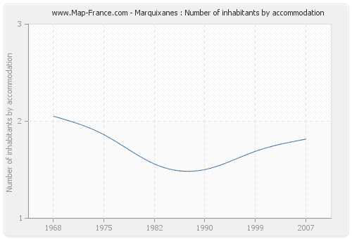 Marquixanes : Number of inhabitants by accommodation