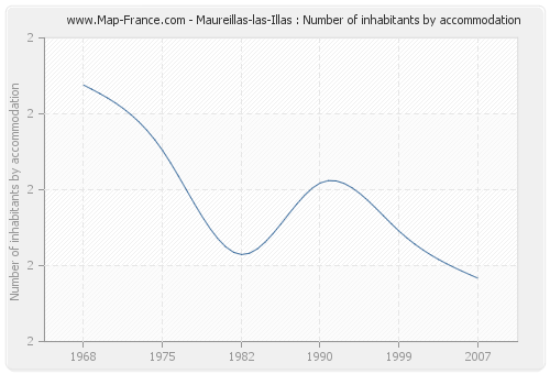 Maureillas-las-Illas : Number of inhabitants by accommodation