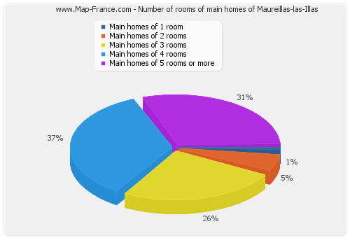 Number of rooms of main homes of Maureillas-las-Illas