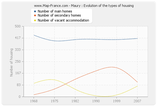 Maury : Evolution of the types of housing