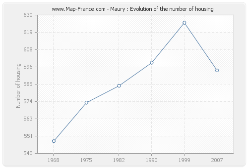 Maury : Evolution of the number of housing