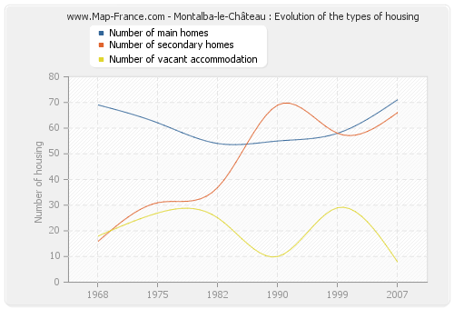 Montalba-le-Château : Evolution of the types of housing