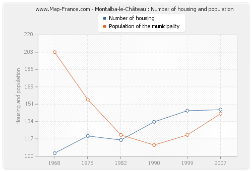 Montalba-le-Château : Number of housing and population