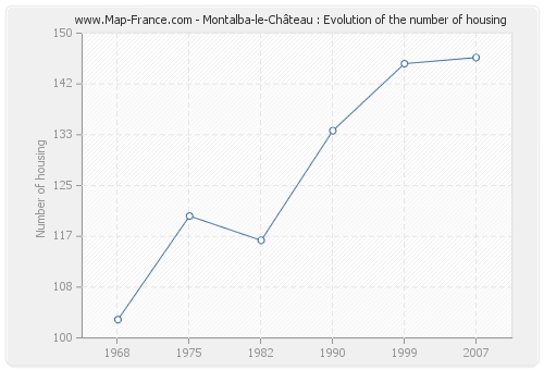 Montalba-le-Château : Evolution of the number of housing
