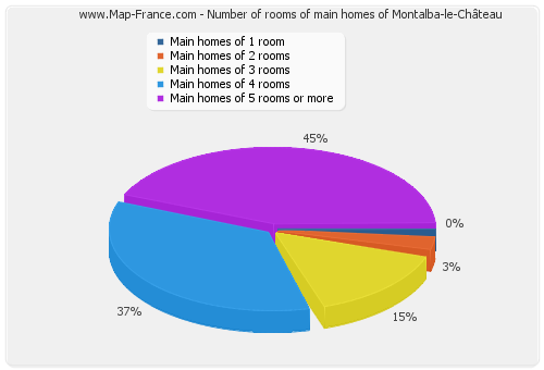Number of rooms of main homes of Montalba-le-Château