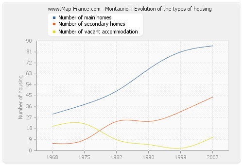 Montauriol : Evolution of the types of housing