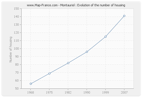 Montauriol : Evolution of the number of housing