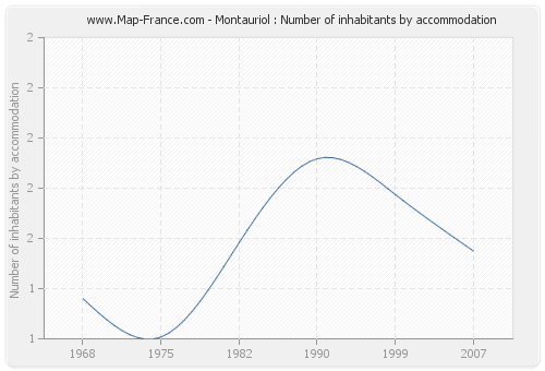 Montauriol : Number of inhabitants by accommodation