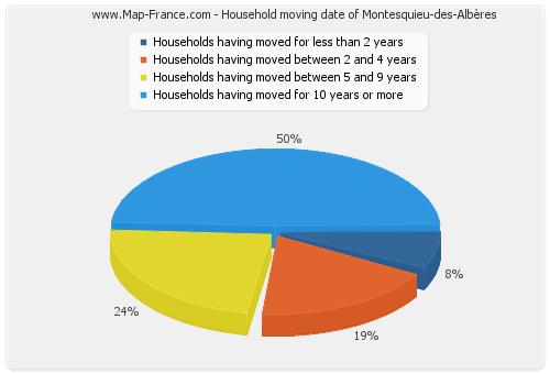 Household moving date of Montesquieu-des-Albères