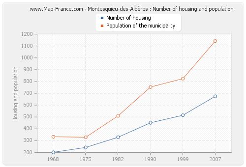 Montesquieu-des-Albères : Number of housing and population