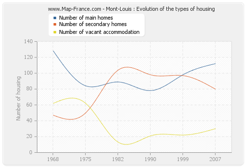 Mont-Louis : Evolution of the types of housing