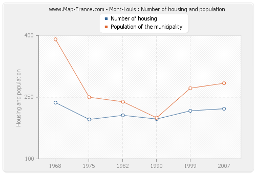 Mont-Louis : Number of housing and population