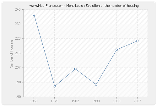Mont-Louis : Evolution of the number of housing