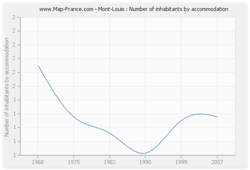 Mont-Louis : Number of inhabitants by accommodation