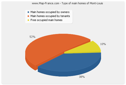 Type of main homes of Mont-Louis