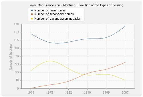 Montner : Evolution of the types of housing