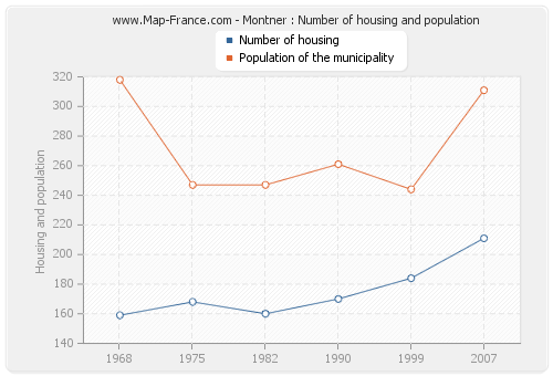 Montner : Number of housing and population