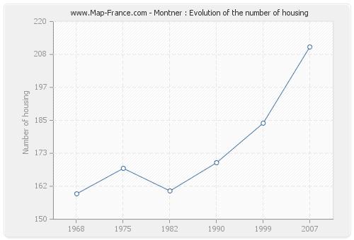 Montner : Evolution of the number of housing