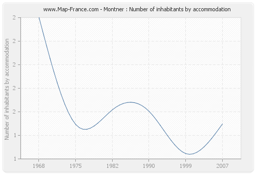 Montner : Number of inhabitants by accommodation