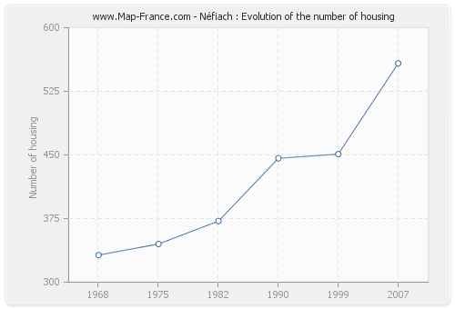 Néfiach : Evolution of the number of housing
