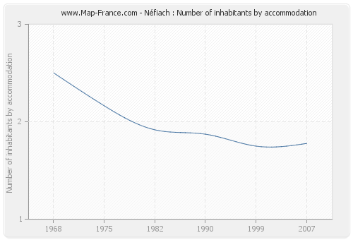 Néfiach : Number of inhabitants by accommodation