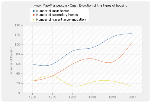 Oms : Evolution of the types of housing