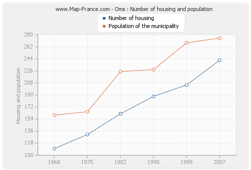 Oms : Number of housing and population