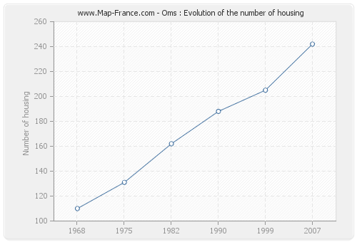 Oms : Evolution of the number of housing