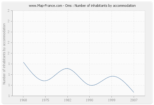 Oms : Number of inhabitants by accommodation