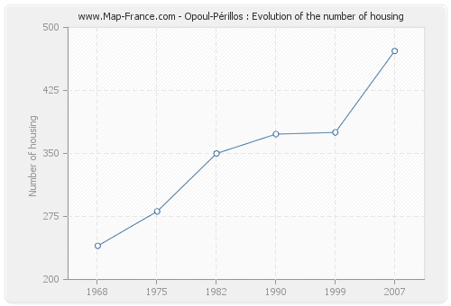 Opoul-Périllos : Evolution of the number of housing