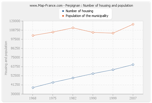 Perpignan : Number of housing and population