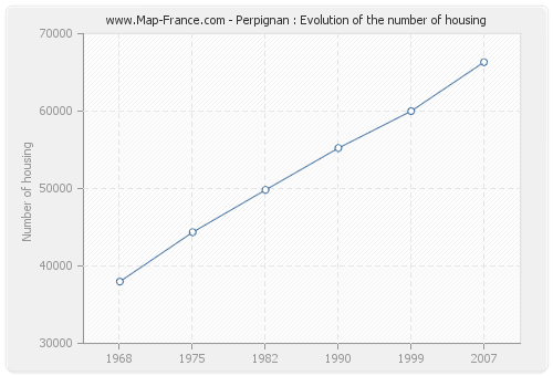 Perpignan : Evolution of the number of housing