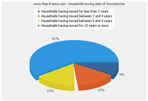 Household moving date of Peyrestortes