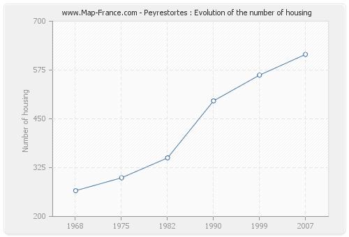 Peyrestortes : Evolution of the number of housing