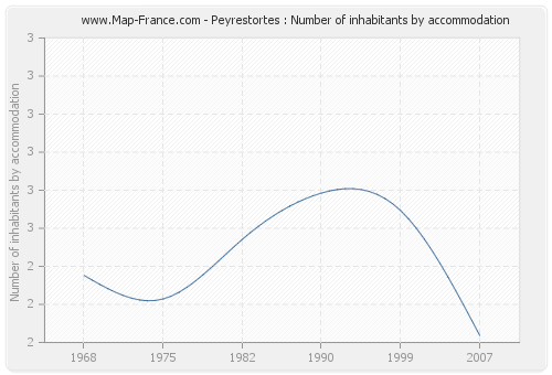 Peyrestortes : Number of inhabitants by accommodation