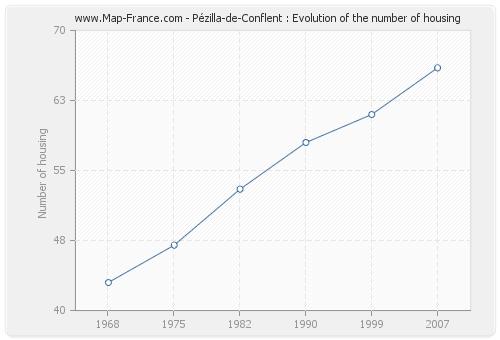 Pézilla-de-Conflent : Evolution of the number of housing