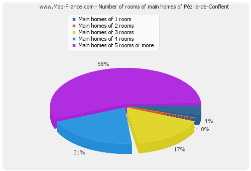 Number of rooms of main homes of Pézilla-de-Conflent