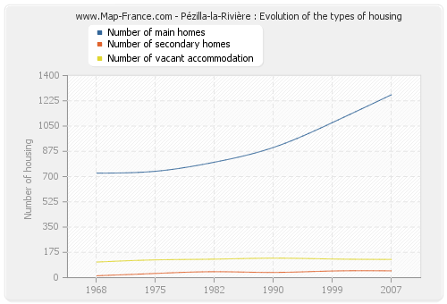 Pézilla-la-Rivière : Evolution of the types of housing