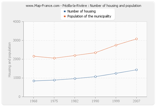 Pézilla-la-Rivière : Number of housing and population