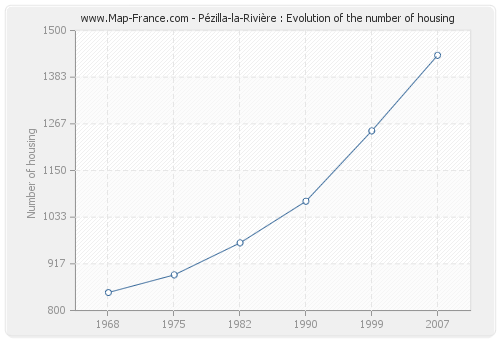 Pézilla-la-Rivière : Evolution of the number of housing